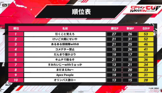 【Apex】第3回CRカップ結果!順位表&優勝チーム&出場者について
